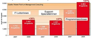 Die Gewinner im Jahresverlauf (2008 im Vergleich mit 2007) Das zahlenmig fhrende Segment der Programmierer hat 2008 in der Nachfrage weiter zugelegt. Noch strker an Boden gewonnen allerdings haben unter den &quot;Gro-Segmenten&quot; am Gesamtmarkt Projektmanager und Spezialisten fr Support.&#xD;&#xA;&amp;nbsp;