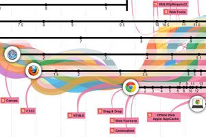 "Google zeigt die ""Evolution of the Web"""