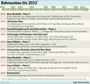 So soll der Bahnausbau bis 2032 weitergehen.