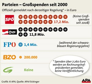 Grafik: Grospenden im Vergleich