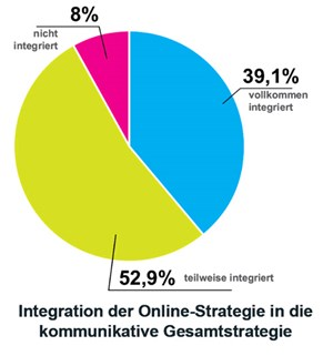 Integration von Online-Strategie in die kommunikative Gesamtstrategie.