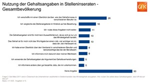 Werden die Gehaltsangaben in den Stelleninseraten genutzt?