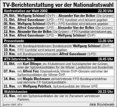 ORF-Medienforschung