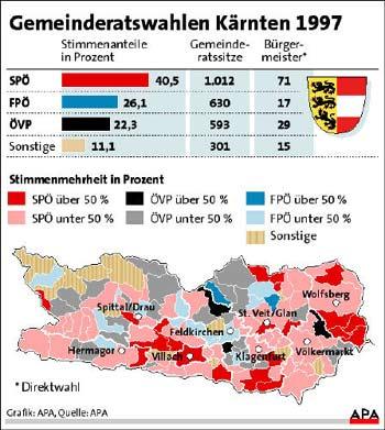 Gemeinderatswahlen Kärnten 1997
