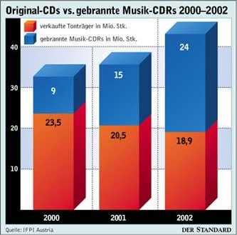 Original-CDs vs. gebrannte Musik-CDRs