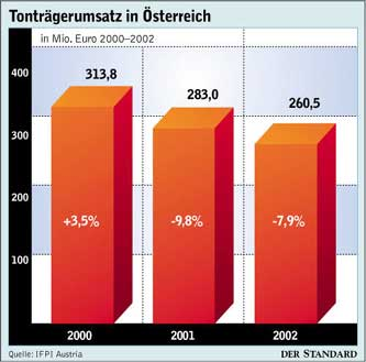 Tonträgerumsatz in Österreich