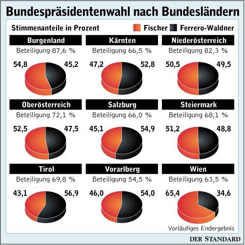 Grafik: Standard