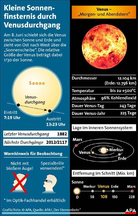 Grafik: APA/M. Schmitt/W. Longauer