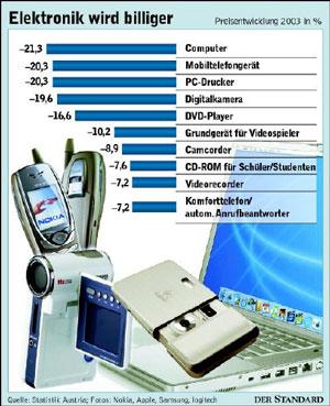 Drucker werden billiger