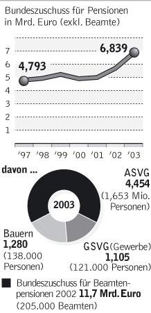 Grafik: STANDARD/Quellen: APA, Hauptverband