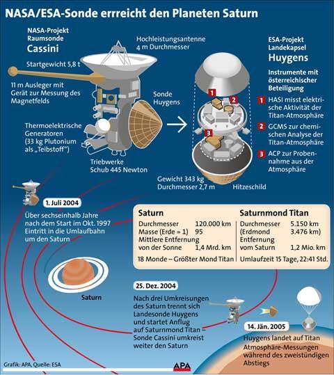Sonden Cassini und Huygens