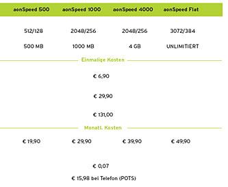 Telekom Austria Bringt Echte Adsl Flatrate Um 4990 Euro Provider