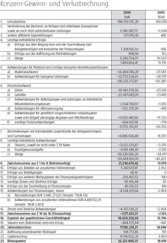 Konzern-Gewinn- und Verlustrechnung - Jahresabschluss - derStandard ...