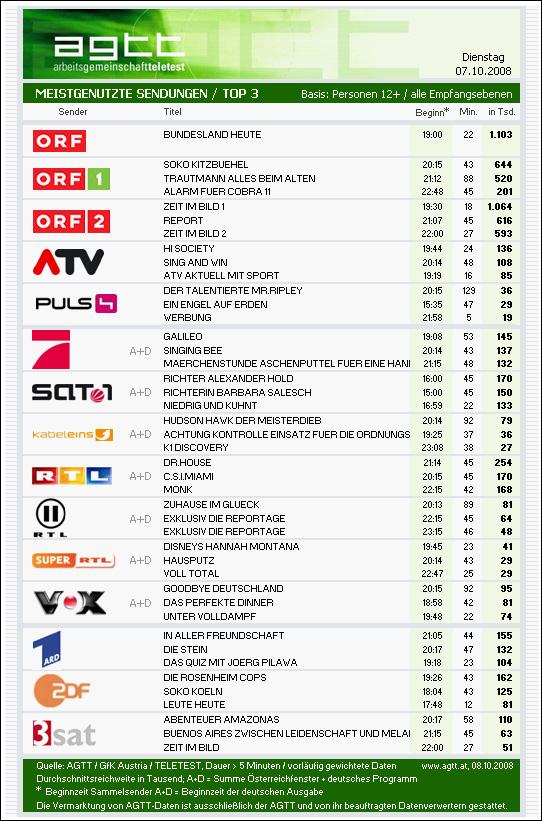 644000 Verfolgten Soko Kitzbühel Tv Derstandardat Etat