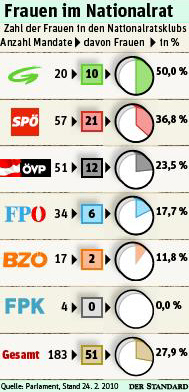 Anteil weiblicher Abgeordneter im österreichischen Nationalrat.