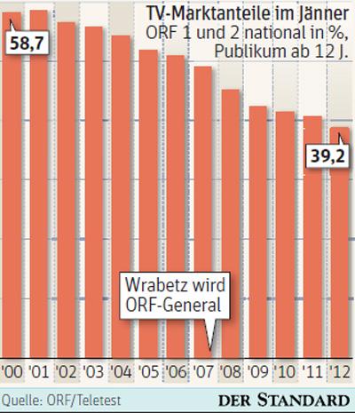 Orf Jännerquote Niedrig Wie Nie Tv Quoten Derstandardat Etat
