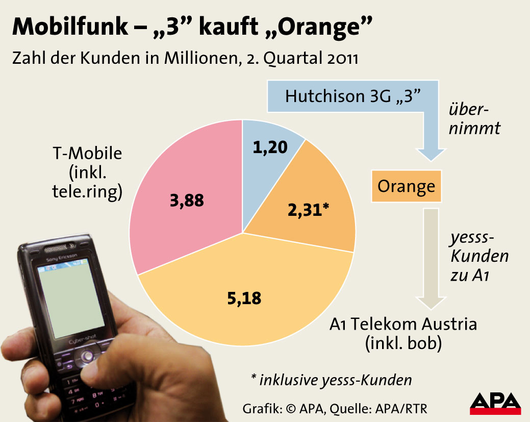 Mobilfunkeranzahl schrumpft von 4 auf &quot;3&quot;