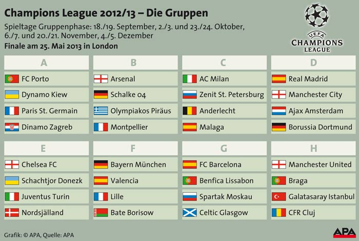 gruppen tabelle champions league
