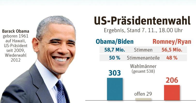 präsidentenwahl usa datum