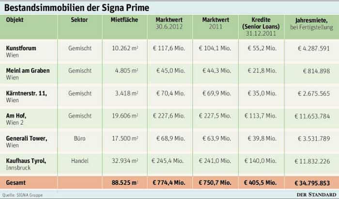 CA Immobilien Immofinanz - Immo-Aktien 9: CAI, CWI, IIA, ATRS, SPI ...