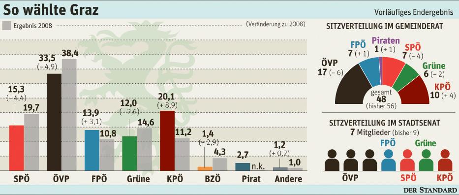Singlebörse österreich steiermark