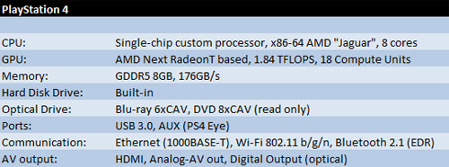 [محدث] الموضوع الاكبر و الرسمي لل PS4 (اخر الاخبار و التفاصيل تجدها هنا) 1361265555491