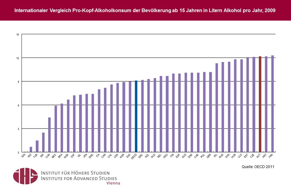 Die Behandlungskosten des Alkoholismus in dnepropetrowske