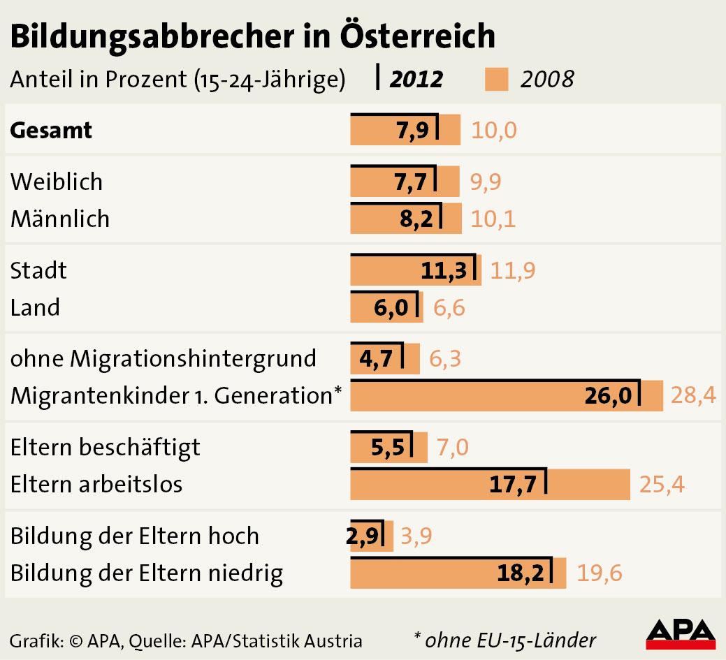 Haus Der Statistik: 75.000 Jugendliche Haben 2012 Bildungsweg Vorzeitig