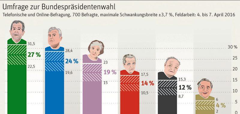 präsidentenwahl österreich umfrage