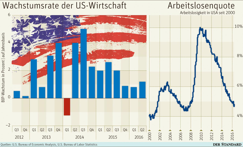 Börsen ~ Umfeld Rück- und Ausblick KW 32/2016 - Hayek Institut