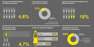 Kernergebnisse des Mixed-Leadership-Barometers von EY.