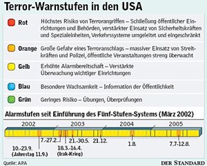 Terror-Warnstufen in den USA