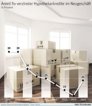 kredit f r wohnraum was f r fixe zinsen spricht geld wirtschaft. Black Bedroom Furniture Sets. Home Design Ideas