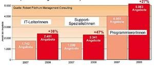 """Die Gewinner im Jahresverlauf (2008 im Vergleich mit 2007) Das zahlenmäßig führende Segment der Programmierer hat 2008 in der Nachfrage weiter zugelegt. Noch stärker an Boden gewonnen allerdings haben unter den """"Groß-Segmenten"""" am Gesamtmarkt Projektmanager und Spezialisten für Support."""
