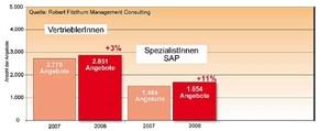 Die Verlierer im Jahresverlauf (2008 im Vergleich mit 2007)Nicht wirklich eine positive Story war 2008 für Vertriebler und SAP-Spezialisten, die mit einem Plus von drei Prozent bzw. elf Prozent angesichts eines Marktwachstums von 33 Prozent Marktanteile verloren haben.
