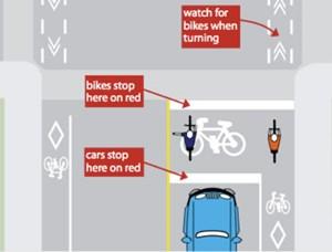 """Und so funktioniert sie: Grafische Darstellung der """"Bike box"""" in Toronto, Kanada"""