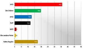 Welche Partei wirst du wählen?Quelle: Institut für Jugendkulturforschung
