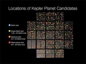 """Aus 1.235 möglichen Planetensystemen, sogenannter """"Kepler Objects of Interests"""" (KOIs), wurden 86 ausgewählt, auf die sich das Green-Bank-Radioteleskop ausrichten soll."""