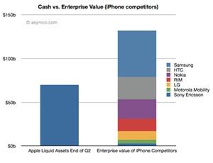 Offiziell heißt es, Apple beobachte den Markt und werde strategisch investieren und kleine Firmen aufkaufen.