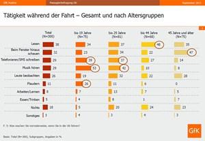 Lesen ist über alle Altersgruppen hinweg die beliebteste Beschäftigung in der U6.