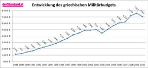 Die Entwicklung des griechischen Militäraushalts. Die Zahlen stammen vom Stockholmer Forschungsinstitut SIPRI.