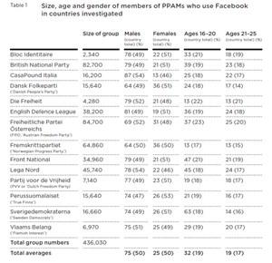 """Europameister FPÖ: Vergleich der Facebook-Unterstützer der rechtspopulistischen Parteien und Bewegungen in Europa. (Ausschnitt aus der """"Demos""""-Studie. Anm.: Mittlerweile hat Strache über 100.000 Fans auf Facebook)."""