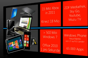 Die Verkäufe von Windows, Xbox und Office laufen gut - So Microsoft bei der Präsentation von Windows 8 im Rahmen der diesjährigen Cebit