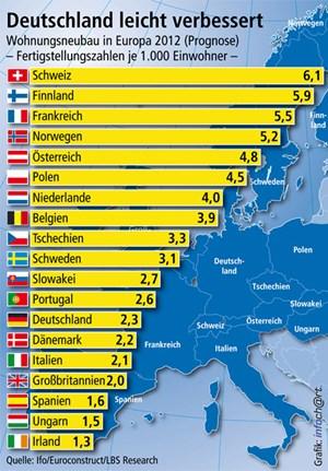 Die aktuelle Grafik für 2012 von LBS Research zeigt Deutschland auf Rang 13, Spanien und Irland am unteren Ende der Rangliste.