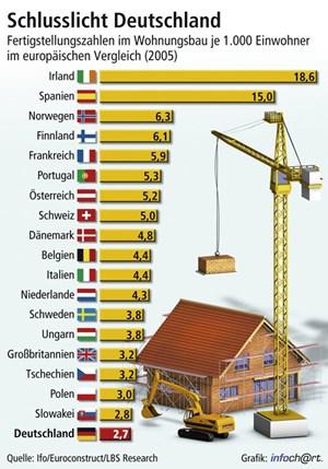 2005 sah das noch ganz anders aus: Allgemein wurden mehr Wohnungen gebaut als heute, insbesondere in Spanien und Irland.