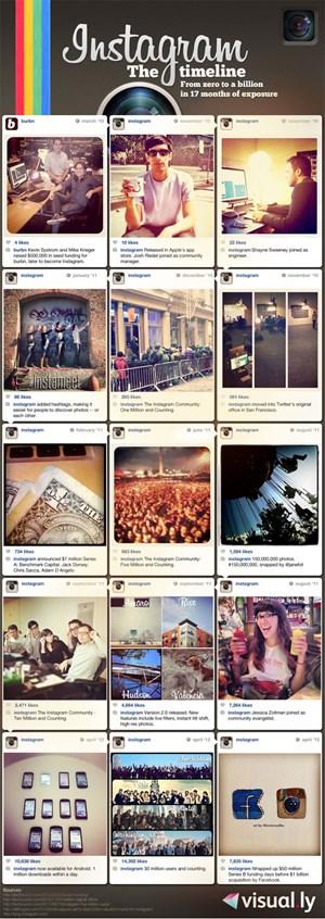 Die Erfolgsgeschichte von Instagram in einer Infografik verpackt