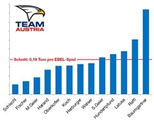 13 Stürmer im WM-Kader spielten in der heurigen Saison in der Erste Bank Eishockey Liga, waren dabei jedoch nur beschränkt torgefährlich, wie die Grafik (Schnitt an Toren pro Spiel) zeigt.