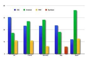 Studie von InMobi, publiziert am 23. April 2012.