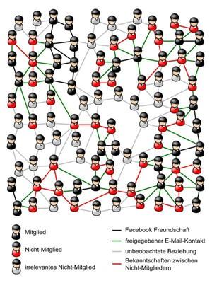 Alle sind sie im Netz: Beziehungen zwischen Nicht-Mitgliedern, deren E-Mail-Adressen dem Netzwerk von Mitgliedern mitgeteilt wurden (rote Verbindunglinien), beidseitig bestätigte Freundschaftsbeziehungen zwischen Mitgliedern (schwarze Linien) und deren Verbindungen zu Nicht-Mitgliedern (grüne Linien).