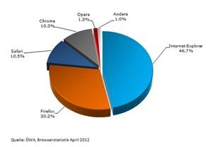 Der Internet Explorer von Microsoft bleibtunangefochten die Nummer ein unter den Web-Browsern.